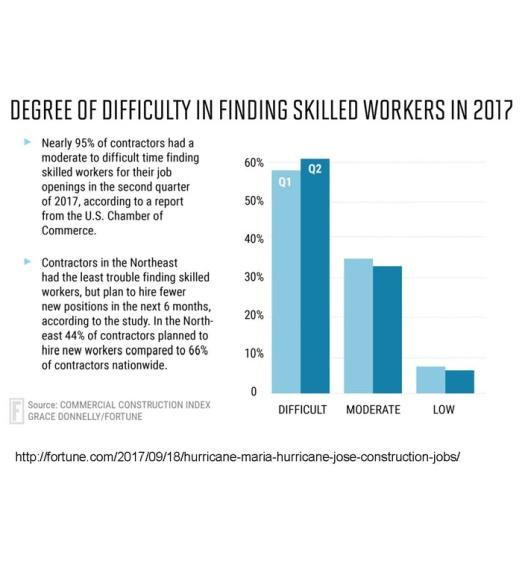 Skilled labor graphic